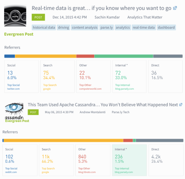 referral traffic audience data