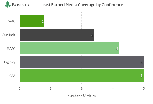 Least Earned Media by Conference