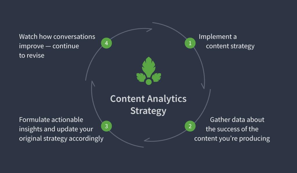 content analytics strategy