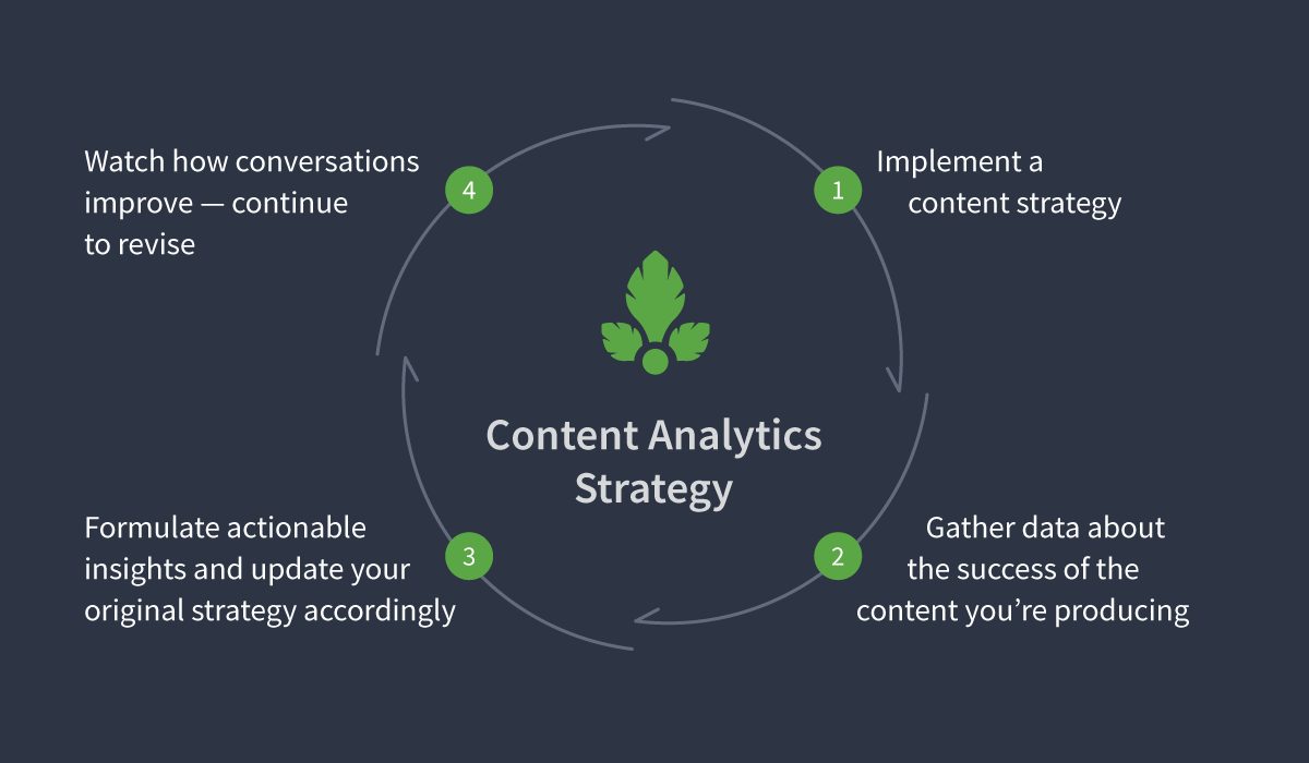 Content Stategy Cycle