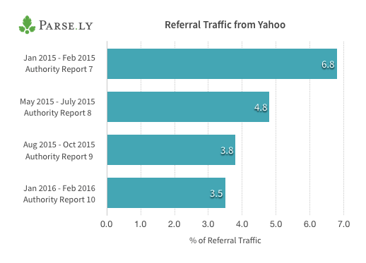 Referral Traffic from Yahoo