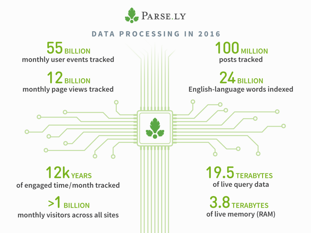 Parse.ly data processing in 2016
