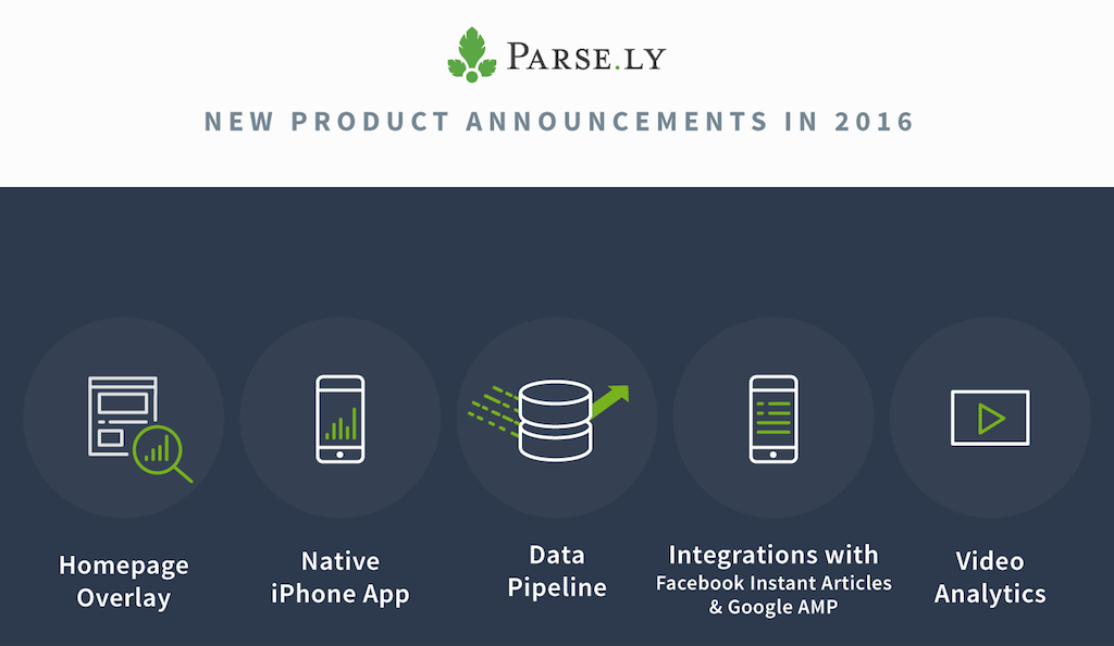 Parse.ly's suite of products