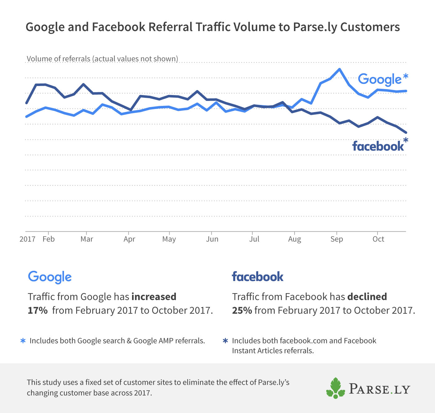 Google Search and Facebook referral traffic volume