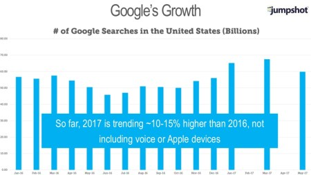 Google Search Volume in 2017