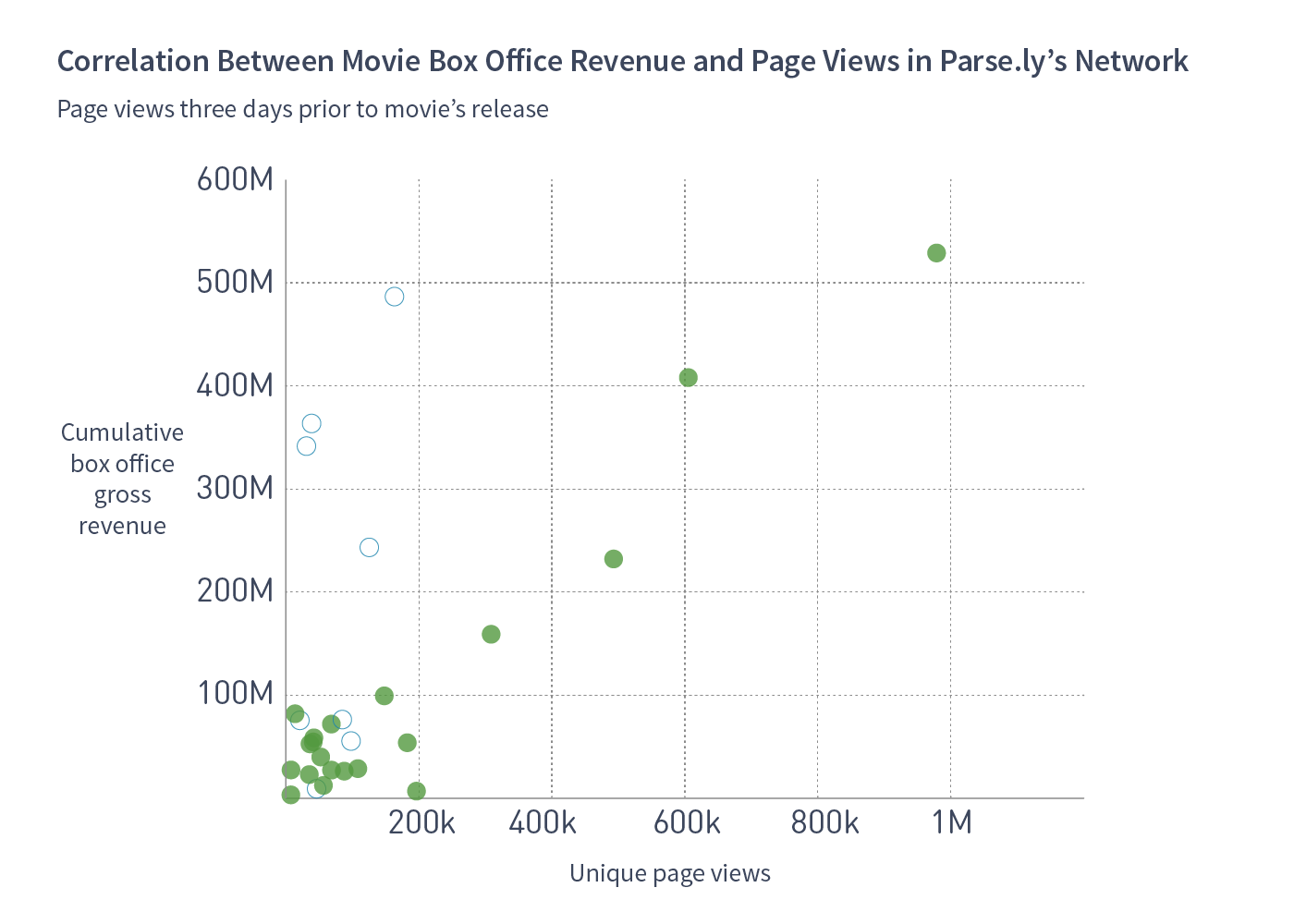 movie_data_readership