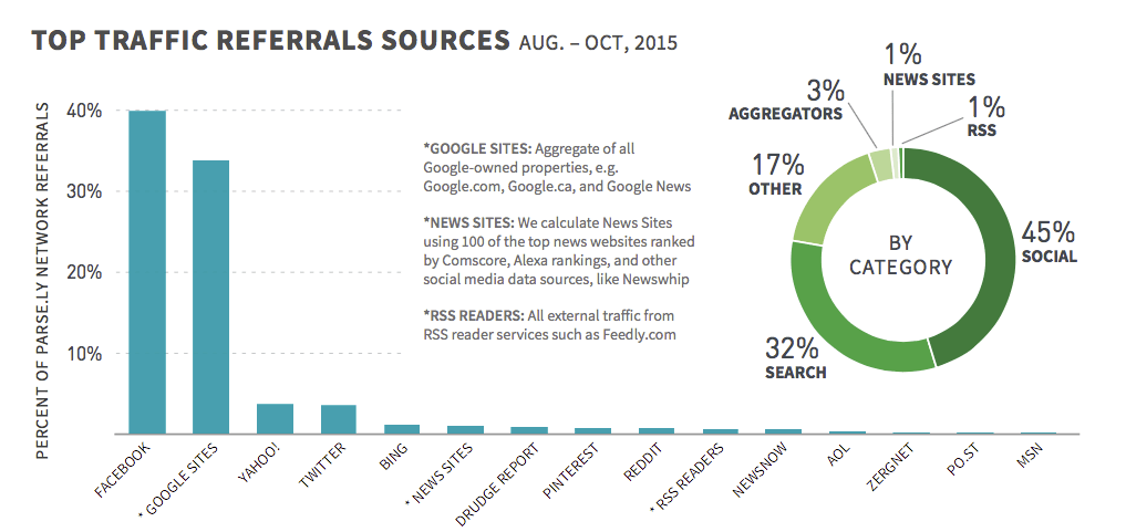 2014 referral sources