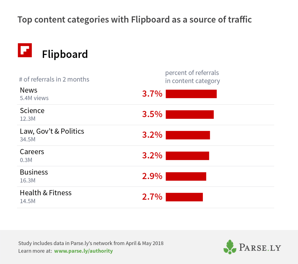 Flipboard top categories