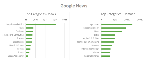 Categories viewed from GoogleNews referrals