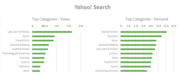 Categories viewed from Yahoo Search referrals