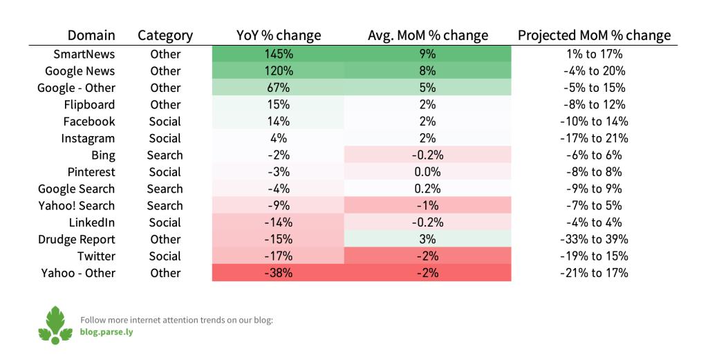 predicting platform growth