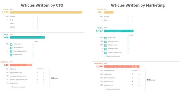 CTO-vs-Marketing