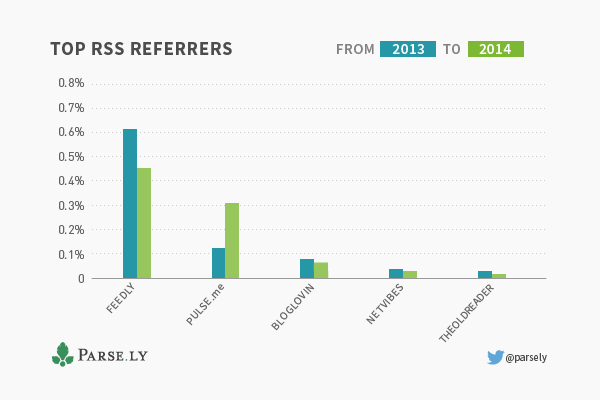 top-rss-referrers-graph