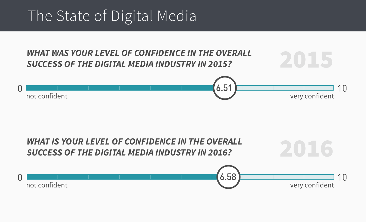 end-of-year-survey-confidence