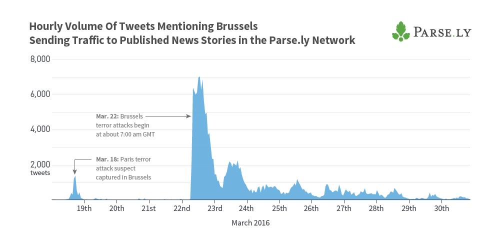 authority-report-100-brussels-tweets