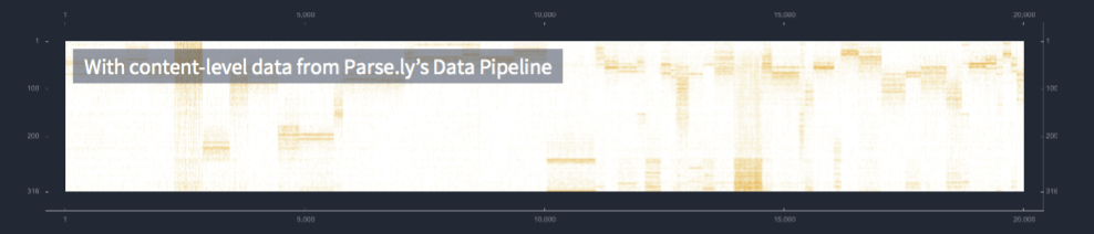 Mashable uses content-level data from the data pipeline