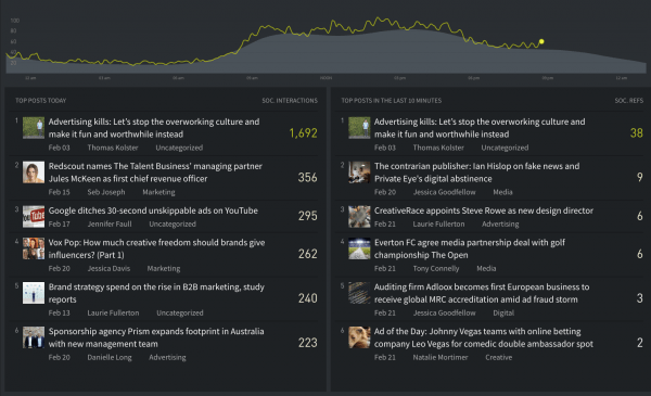 The Drum overview screen in Parse.ly
