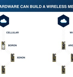 wireless mesh network particle hardware wireless mesh networks [ 1920 x 1080 Pixel ]