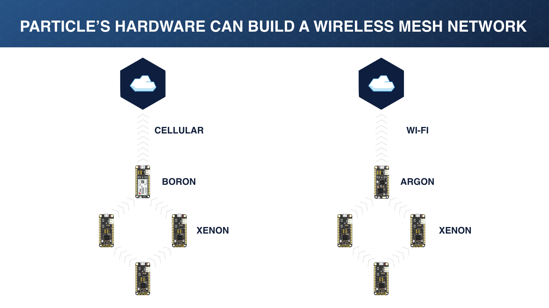 hight resolution of wireless mesh network particle hardware wireless mesh networks
