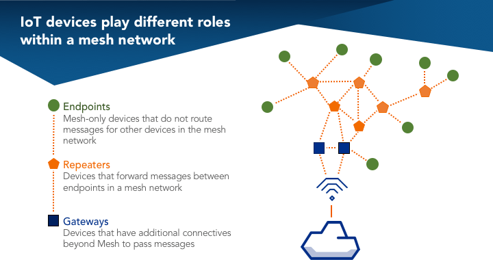 [DIAGRAM_38IS]  How to build a wireless mesh network – Particle Blog | Wireless Mesh Lan Diagram |  | Particle Blog