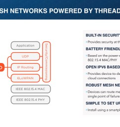 wireless mesh networks thread wireless mesh networks [ 1920 x 1080 Pixel ]