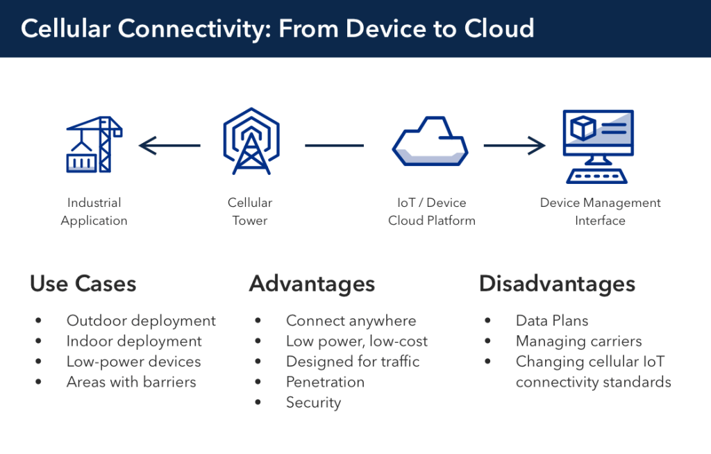 IoT connectivity, connected, Particle, Cellular