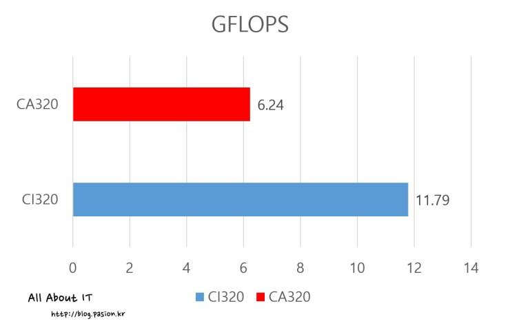 gflops