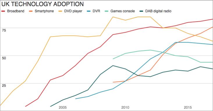 2018.05.30 letter-savings.stats.adoption
