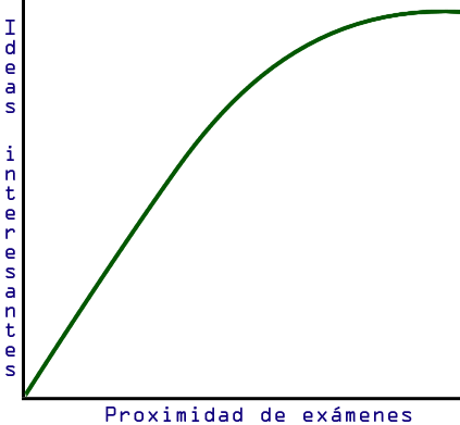 Ideas vs. Exámenes