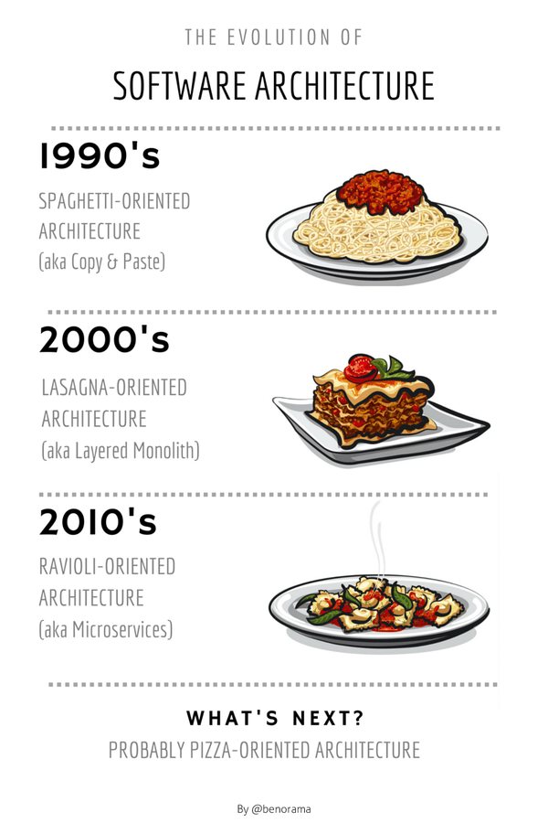 software_architecture_pasta.png