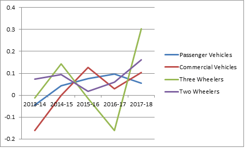 Annual growth from 2013-14 to 2017-18 in PV, CV, two wheelers and three wheelers