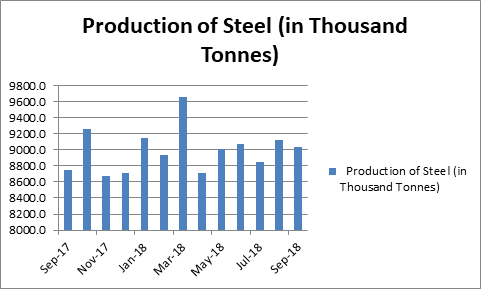 Production of steel in thousand tonnes from Sep 17 to Sep 18