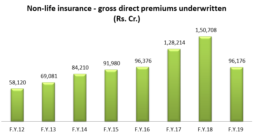 Year wise gross direct premiums underwritten from FY 2012 till Oct 2018