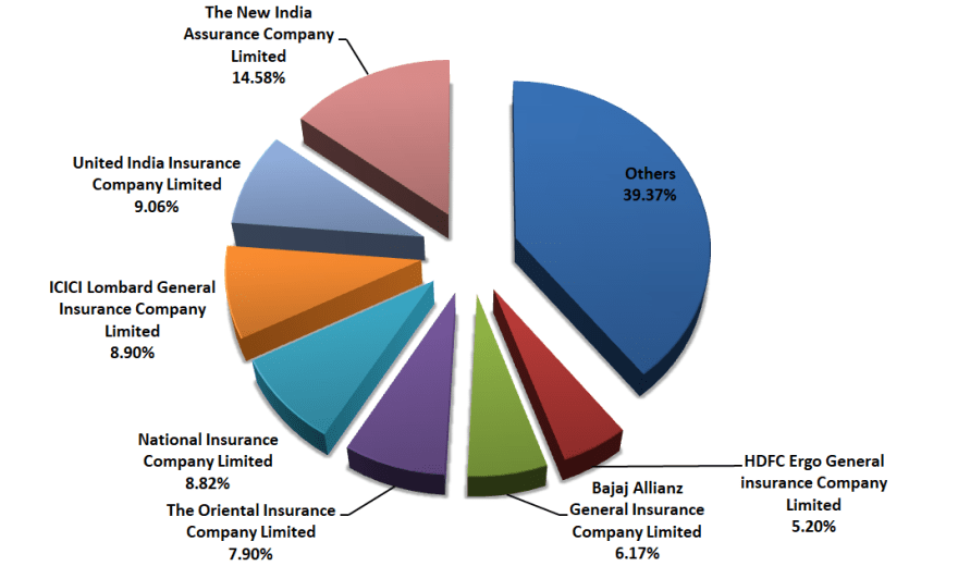 Share of players in gross direct premiums collected (April-Oct 2018)