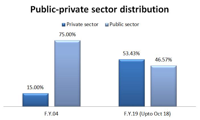 general public private
