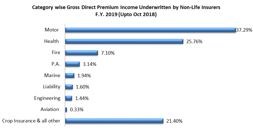 Insurance category wise gross direct premium income underwritten by non life insurance players for the year 2019 uoto Oct 2018