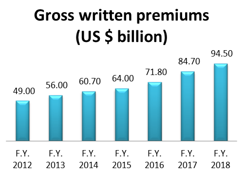 Graph for GWP in USD billion from 2012 to 2018 and reaching from USD 49 billion to USD 94.5 billion from 2012 to 2018.