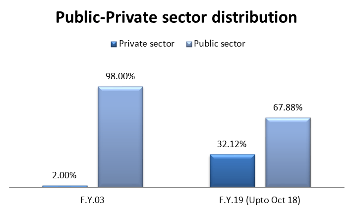 In the Insurance industry till FY 2003, Public sector players covered the 98% of the market and in Oct 2018, there private public ratio changed to 32.12:67.88