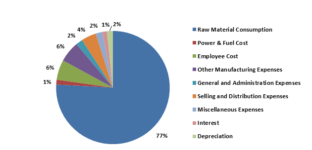 Graphical presentation of average overall expenses as a % of total expenditure for all the industry players.