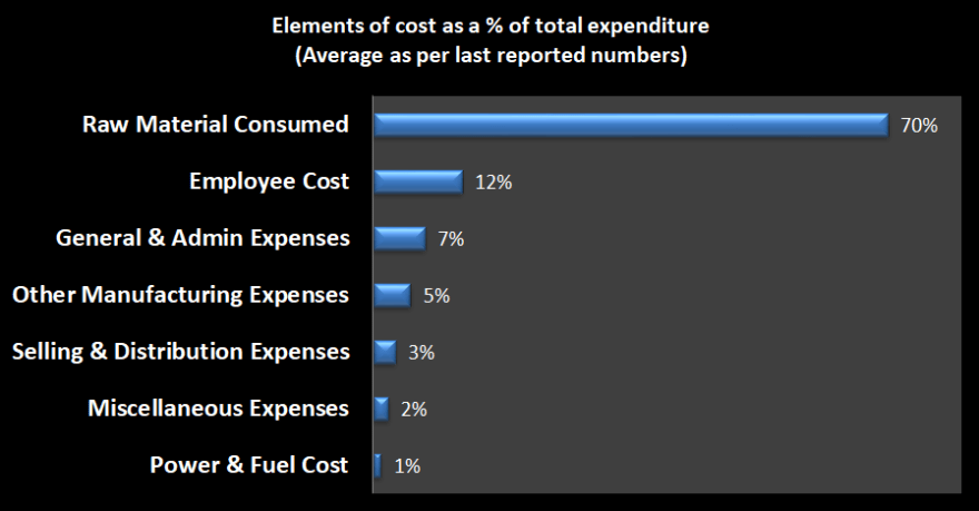 Average of Cost elements for the overall engines industry as a % of total expenditure