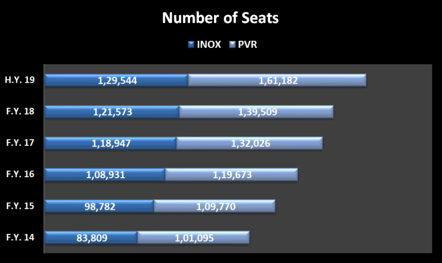 Year wise presentation of number of seats offered by INOX Leisure Ltd and PVR Ltd.