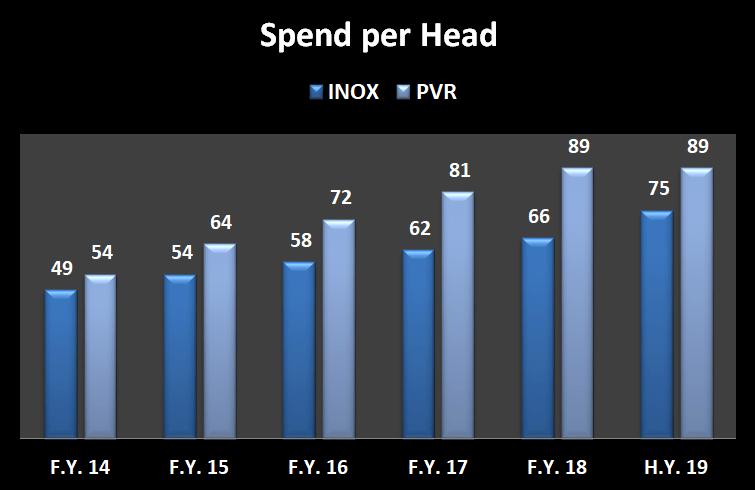 Income in terms of spend per head for INOX Leisure ltd and PVR Ltd.