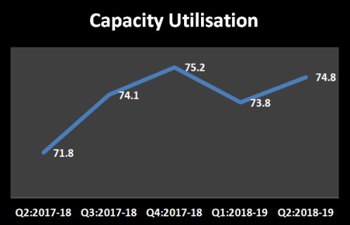 Capacity utilisation of the abrasives industry as per RBI data from Q2 of 2017-18 to Q2 of 2018-19