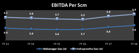 The EBITDA per scm of Mahanagar gas Ltd has grown at a CAGR of 4.3% and that of Indraprastha Gas Ltd has grown at ~1%.