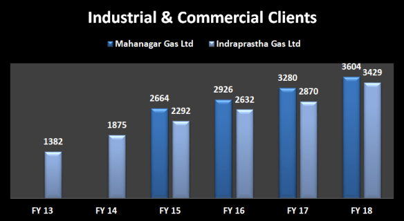 Industrial and commercial clients year wise data of Mahanagar Gas Ltd and Indraprastha Gas Ltd from 2013 to 2018