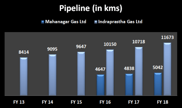 Pipeline in Kms of Mahanagar Gas Ltd and Indraprastha Gas Ltd figure from 2013 to 2018
