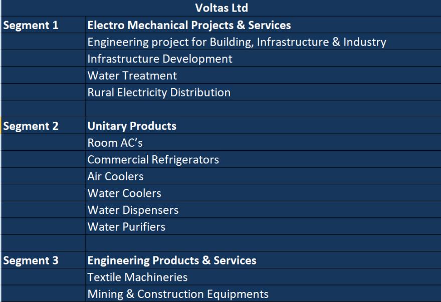 Business segments of Voltas Ltd updated on march 2018
