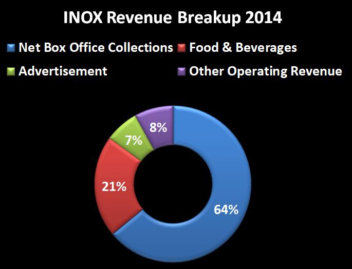 INOX rev breakup 2014