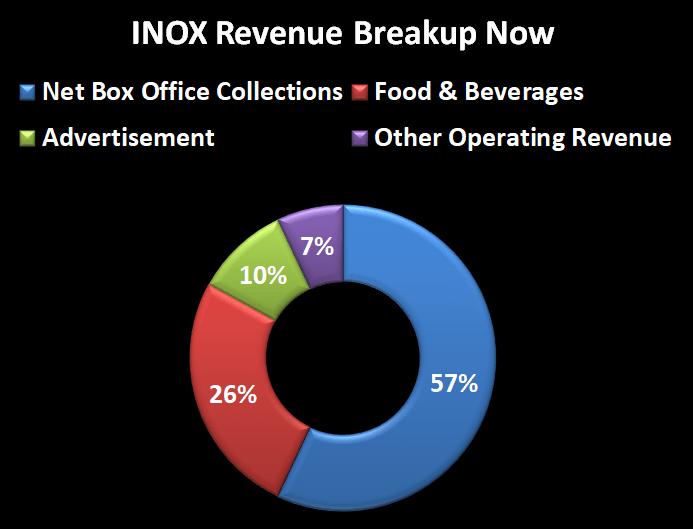 INOX rev breakup now