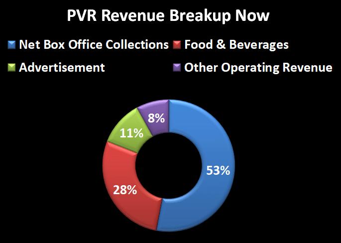 PVR rev breakup now